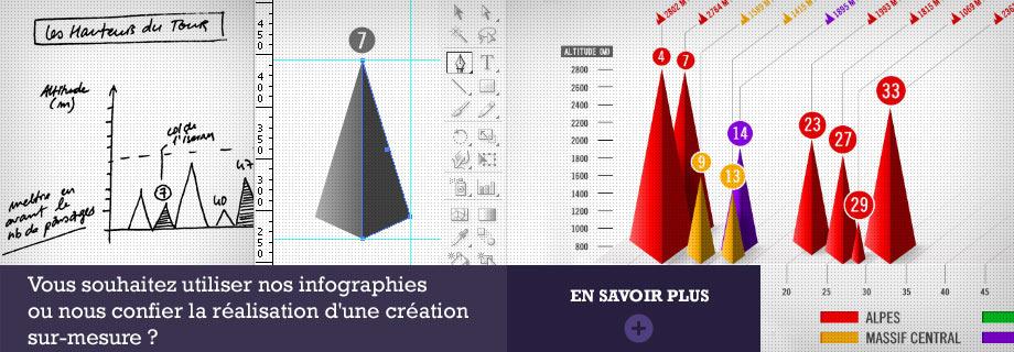 Vous souhaitez utiliser nos infographies ?